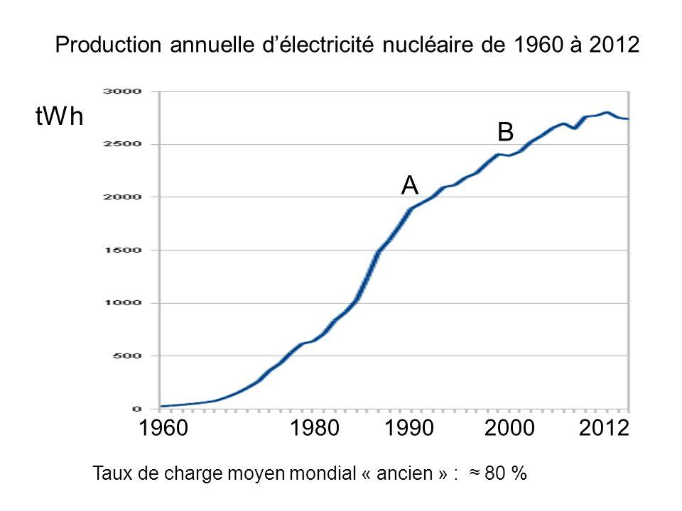 tWh B A Production annuelle d'électricité nucléaire de 1960 à 2012