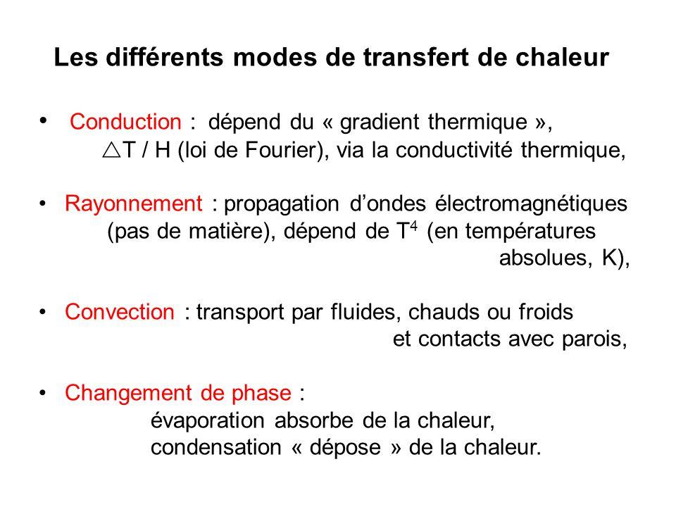 Les différents modes de transfert de chaleur