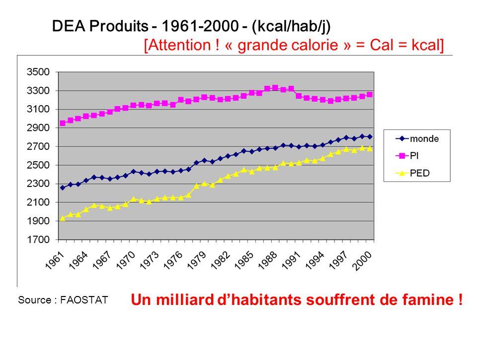 DEA Produits - 1961-2000 - (kcal/hab/j)