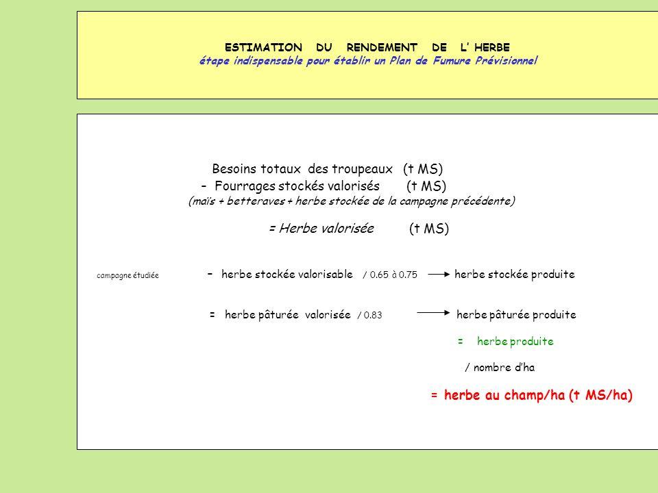 - Fourrages stockés valorisés (t MS)