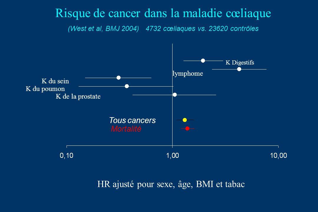 Risque de cancer dans la maladie cœliaque