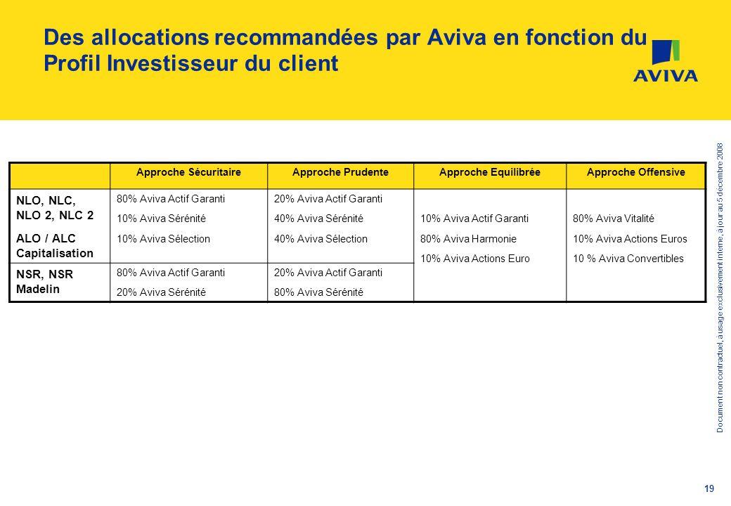 Des allocations recommandées par Aviva en fonction du Profil Investisseur du client