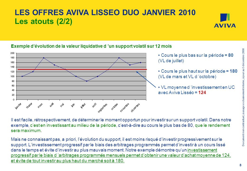 LES OFFRES AVIVA LISSEO DUO JANVIER 2010 Les atouts (2/2)