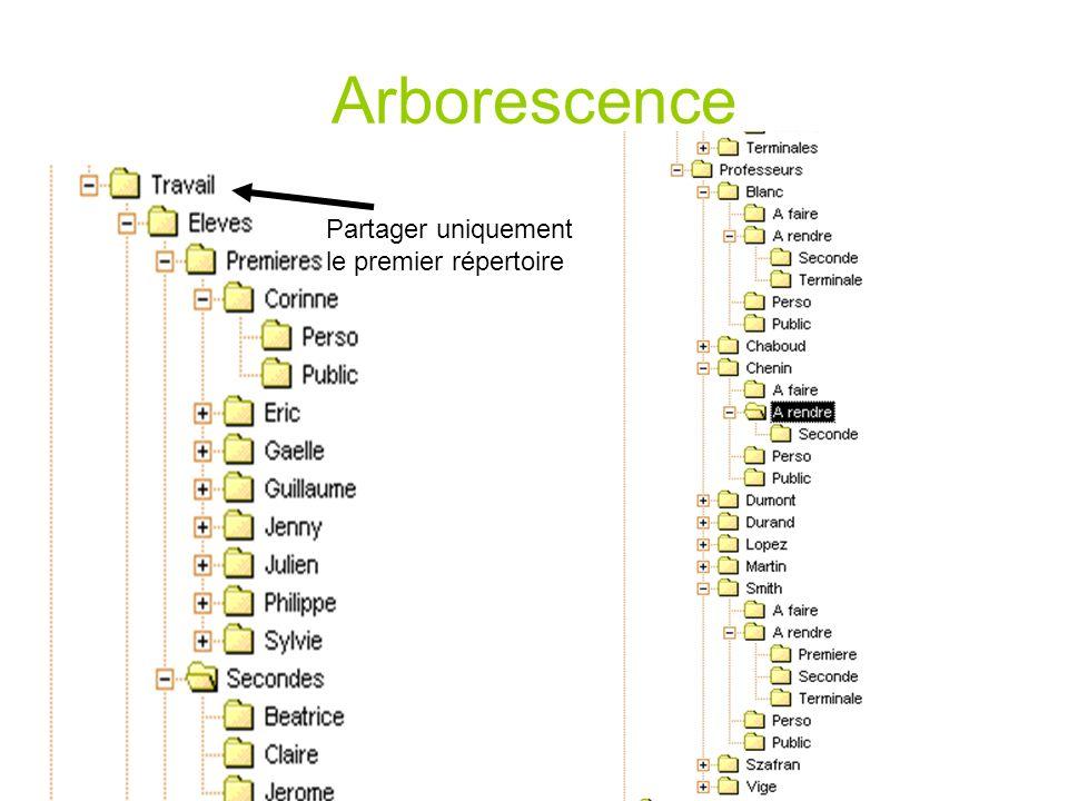Arborescence Partager uniquement le premier répertoire