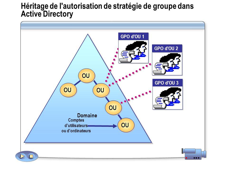 Héritage de l autorisation de stratégie de groupe dans Active Directory