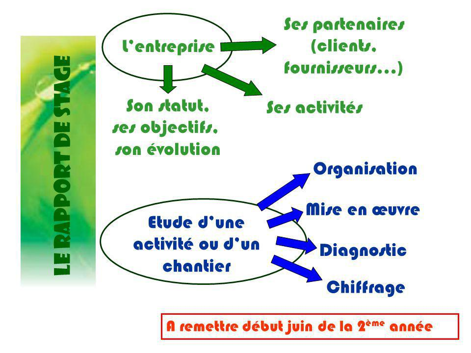 LE RAPPORT DE STAGE Ses partenaires (clients, fournisseurs…)