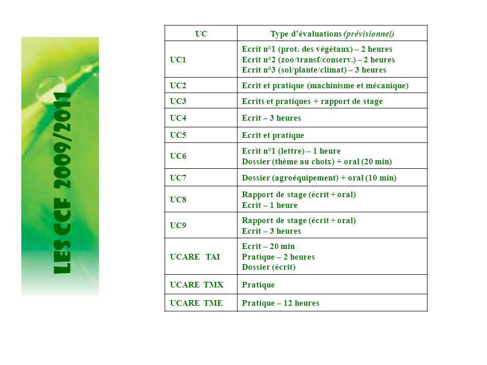 Type d'évaluations (prévisionnel)