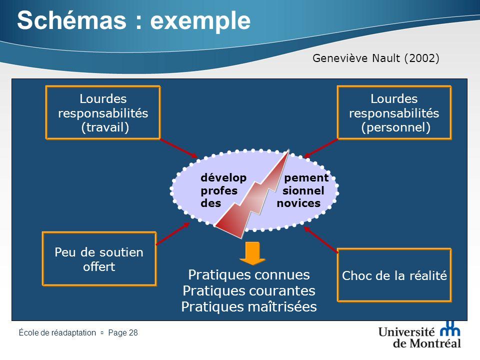 Schémas : exemple Geneviève Nault (2002) Lourdes responsabilités (travail) Lourdes responsabilités (personnel)