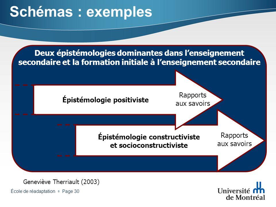 Schémas : exemples Deux épistémologies dominantes dans l'enseignement secondaire et la formation initiale à l'enseignement secondaire.