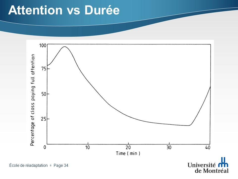 Attention vs Durée