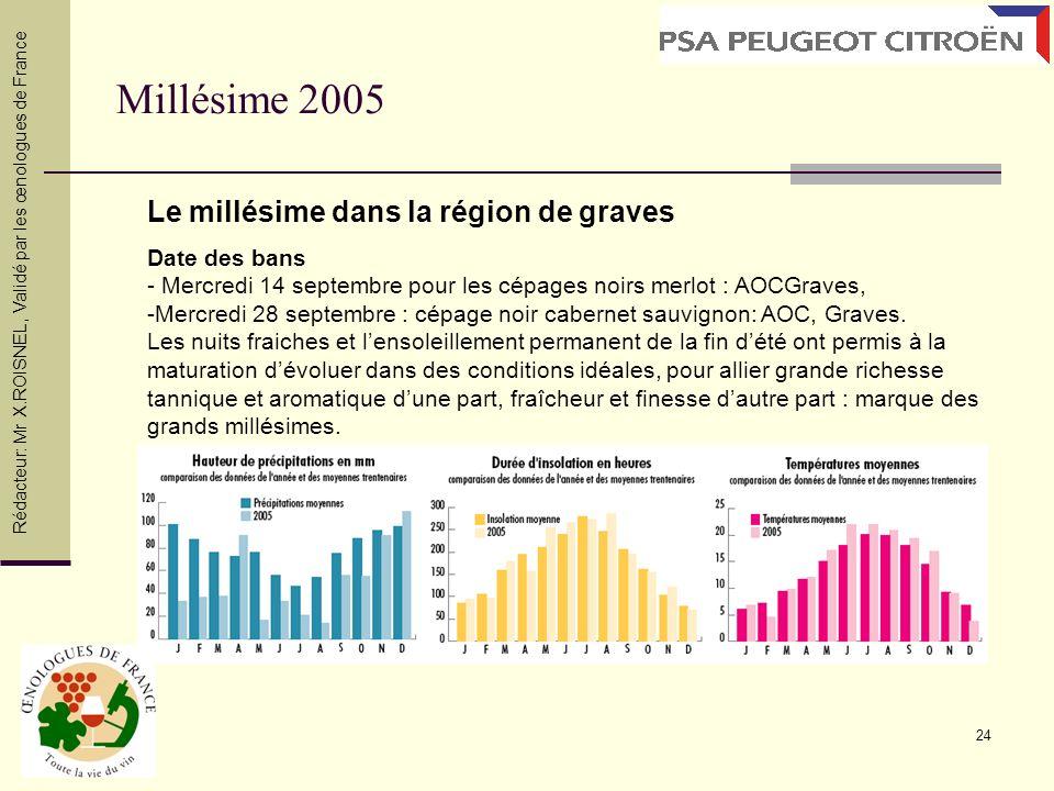 Millésime 2005 Le millésime dans la région de graves Date des bans