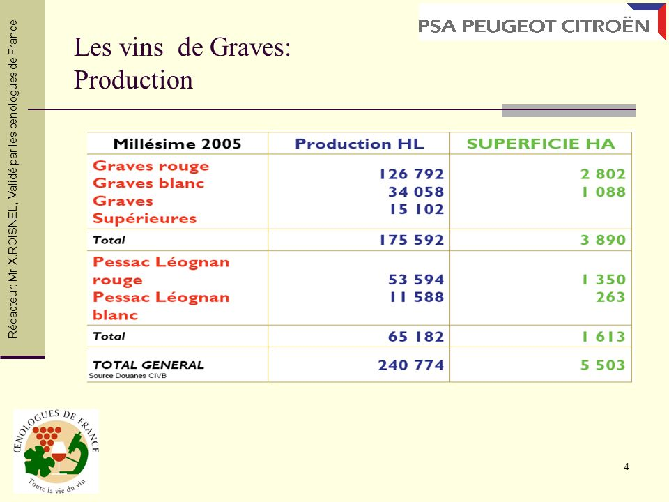 Les vins de Graves: Production