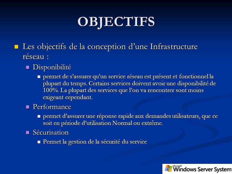 OBJECTIFS Les objectifs de la conception d'une Infrastructure réseau :