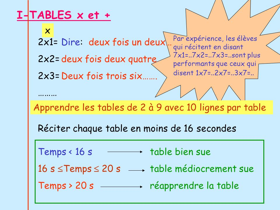 I-TABLES x et + x 2x1= 2x2= 2x3= ……… Dire: deux fois un deux…
