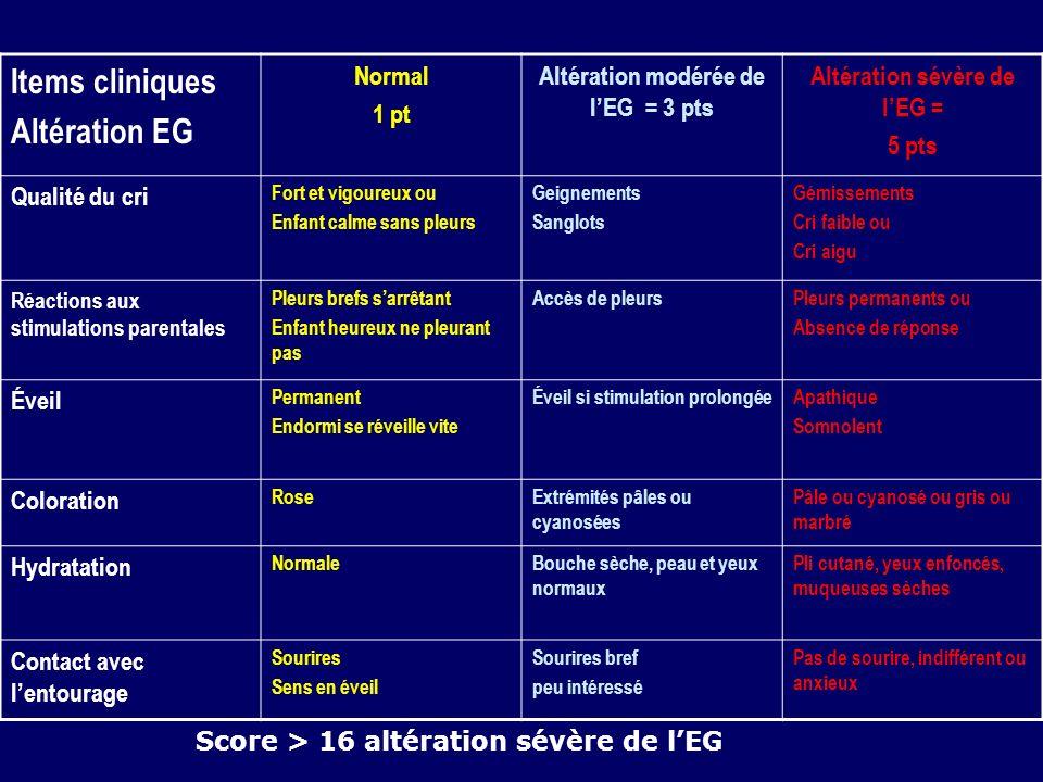 Altération modérée de l'EG = 3 pts Altération sévère de l'EG =