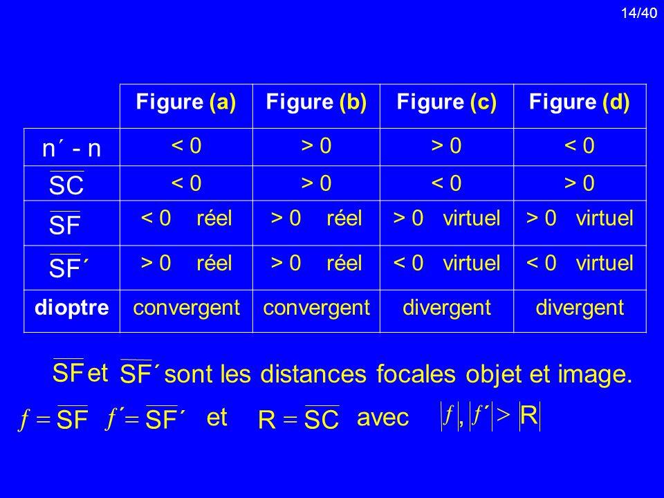 sont les distances focales objet et image.