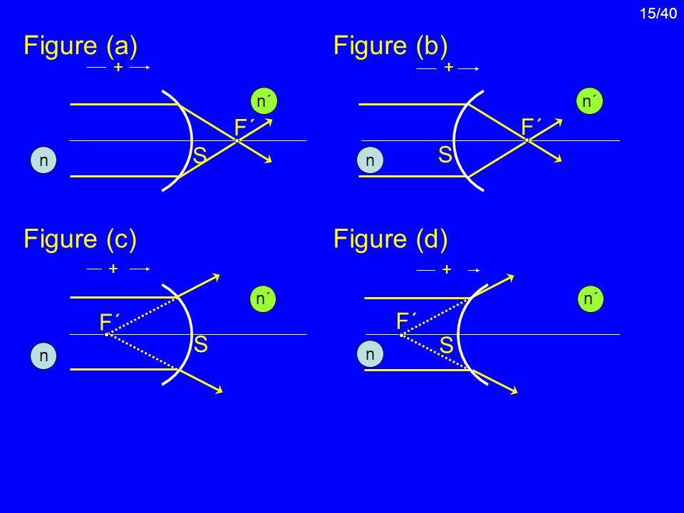 Figure (a) Figure (b) Figure (c) Figure (d) F´ F´ S S F´ F´ S S + + n´