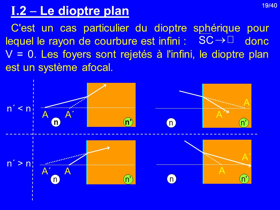 I.2  Le dioptre plan