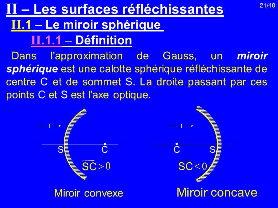 II – Les surfaces réfléchissantes