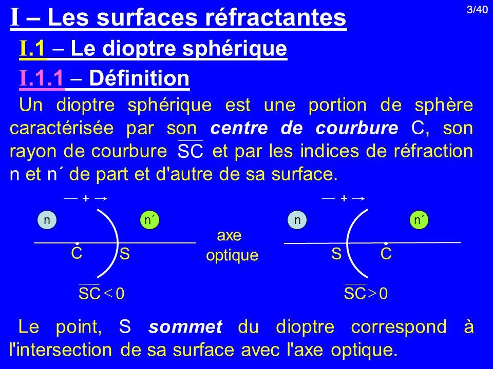 I – Les surfaces réfractantes