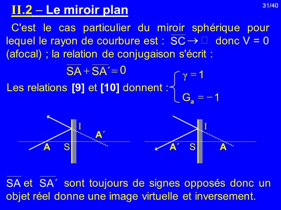 II.2  Le miroir plan ® ´ SA = +