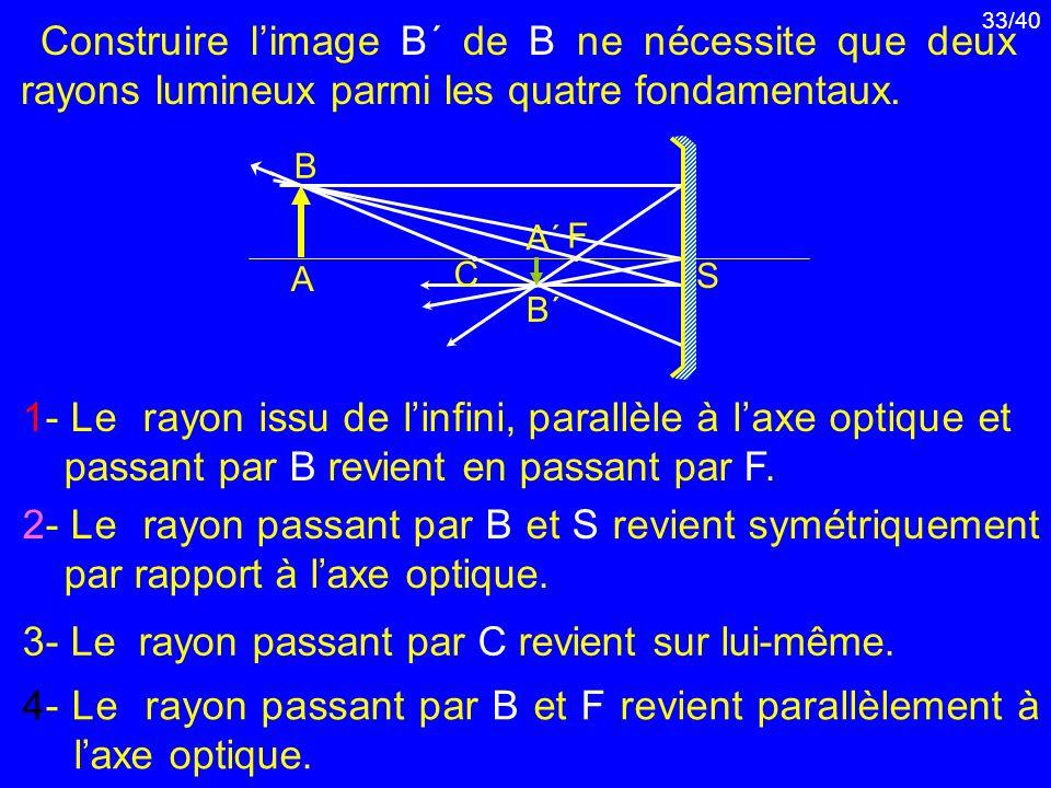 3- Le rayon passant par C revient sur lui-même.