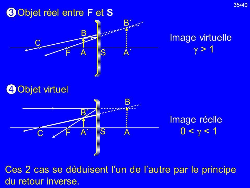 Objet réel entre F et S 3 Image virtuelle γ > 1 Objet virtuel 4