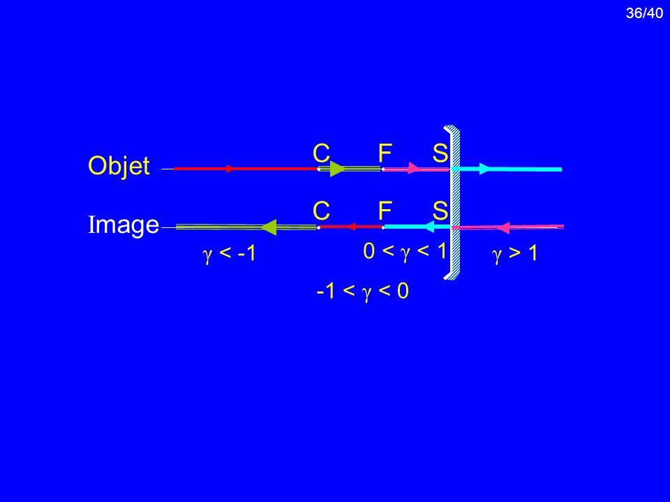 F S C Objet C F S Image γ < -1 0 < γ < 1 γ > 1