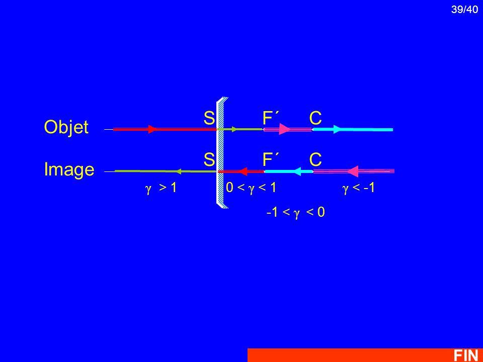 Objet Image F´ C S FIN γ > 1 0 < γ < 1 γ < -1