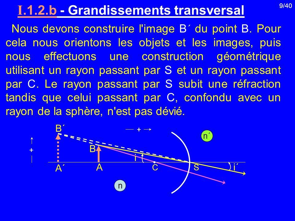 I.1.2.b - Grandissements transversal