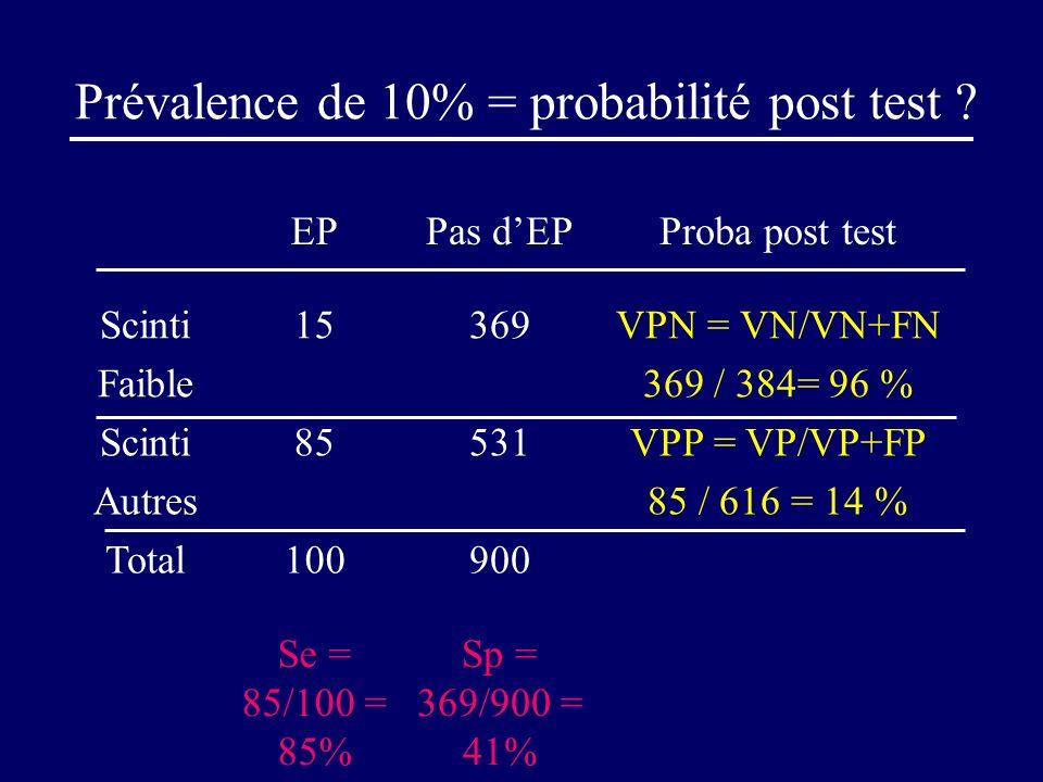 Prévalence de 10% = probabilité post test