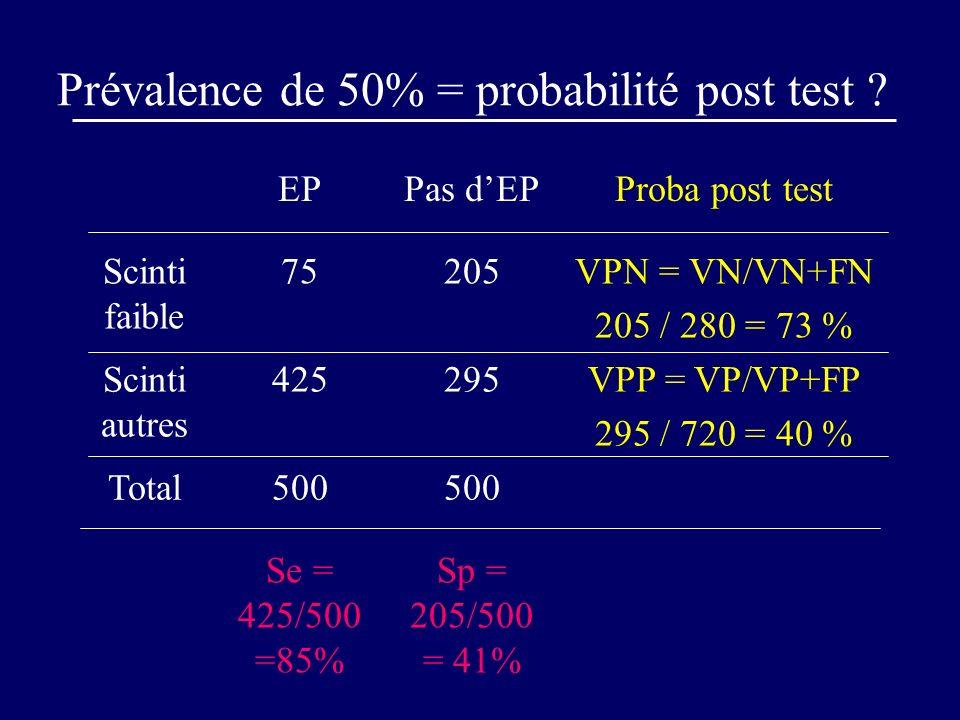 Prévalence de 50% = probabilité post test