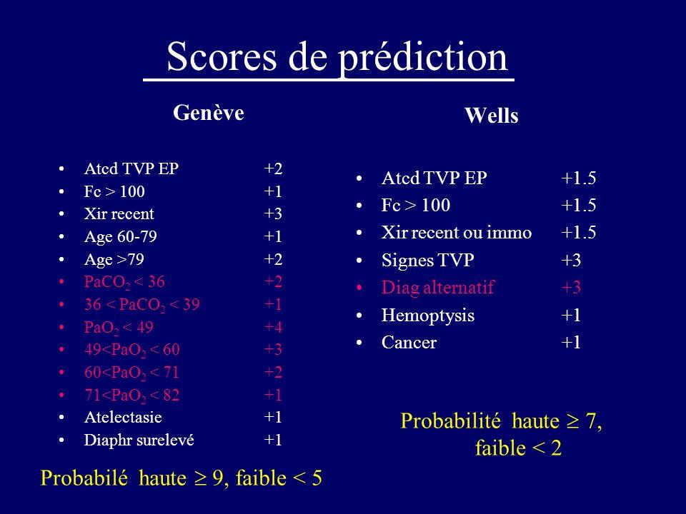 Scores de prédiction Genève Wells Probabilité haute  7, faible < 2