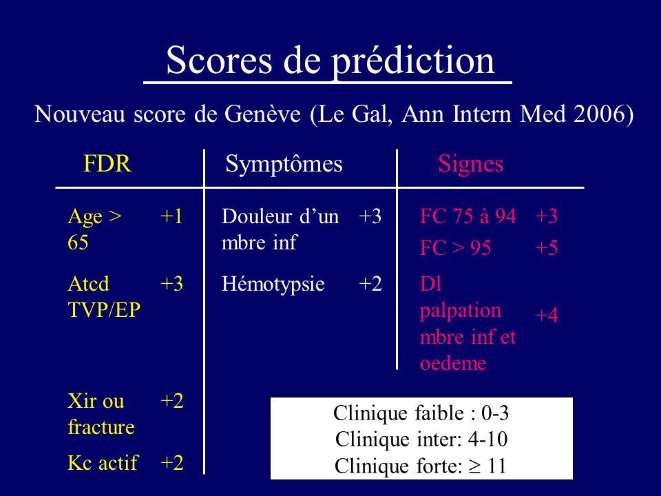Scores de prédiction Nouveau score de Genève (Le Gal, Ann Intern Med 2006) FDR. Symptômes. Signes.