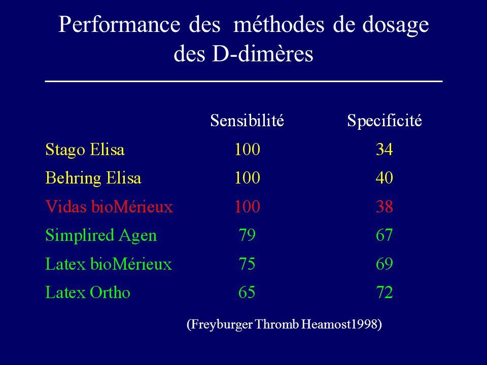 Performance des méthodes de dosage des D-dimères