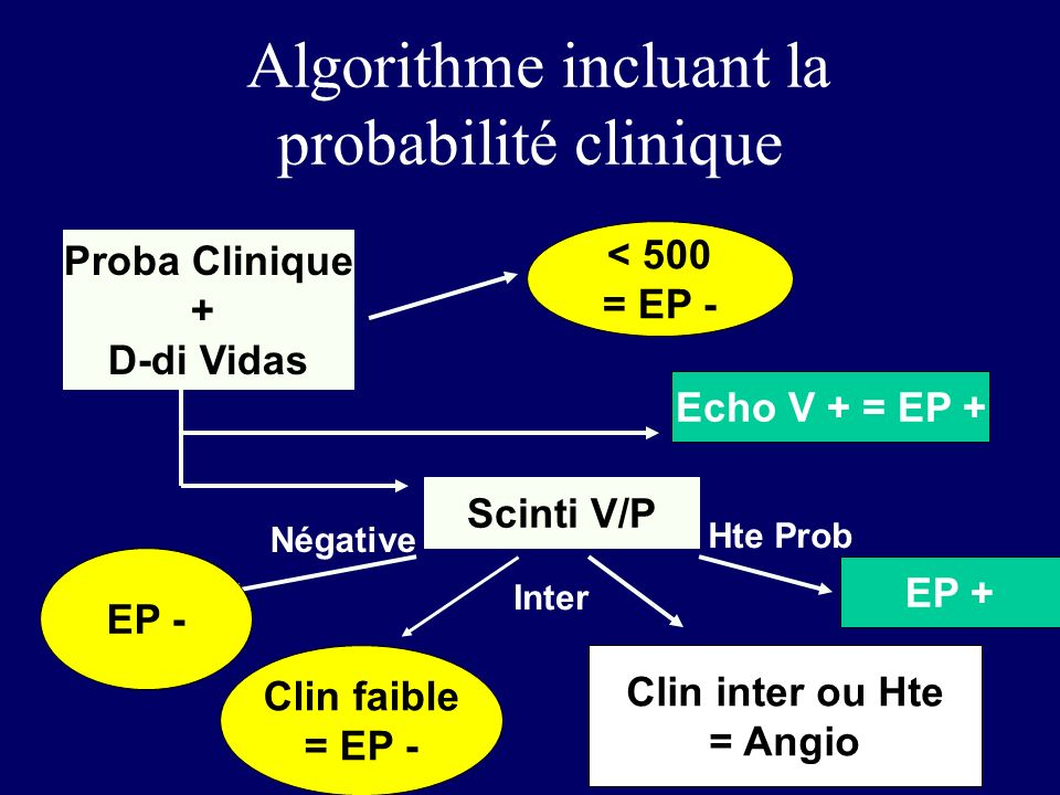 Algorithme incluant la probabilité clinique