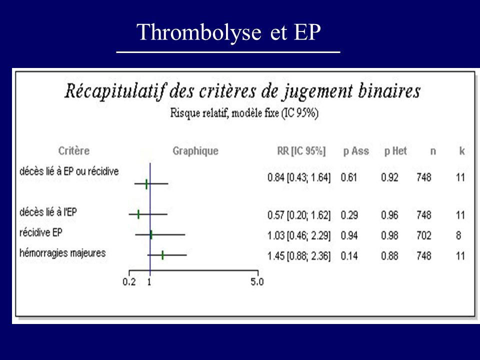 Thrombolyse et EP