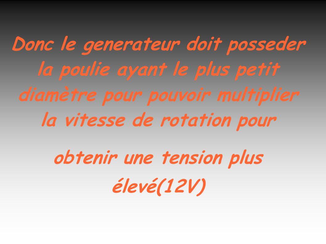 Donc le generateur doit posseder la poulie ayant le plus petit diamètre pour pouvoir multiplier la vitesse de rotation pour obtenir une tension plus élevé(12V)