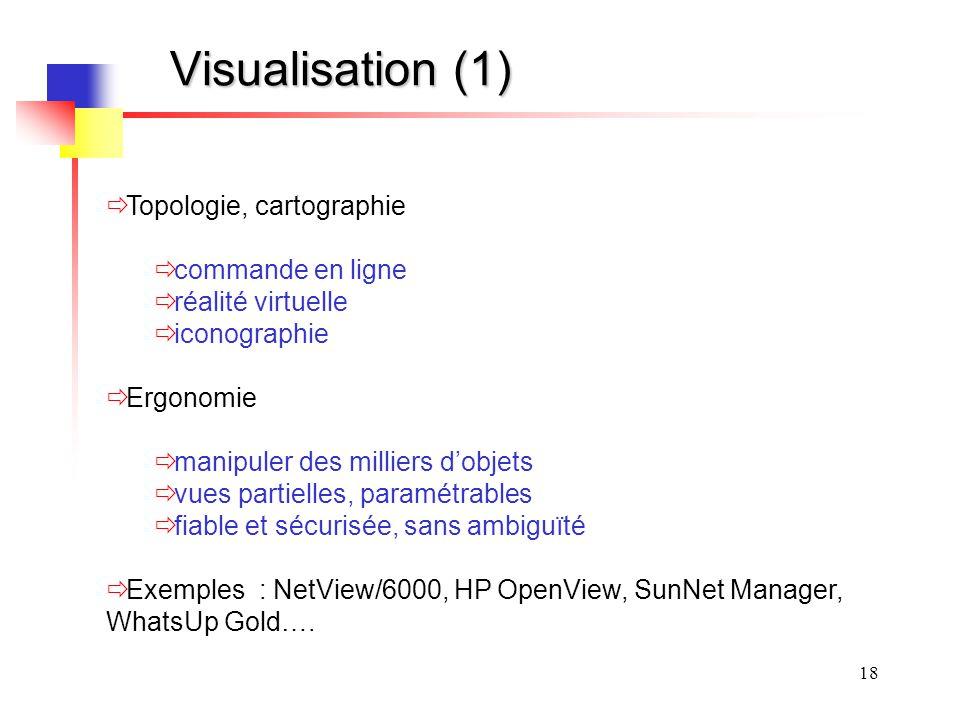Visualisation (1) Topologie, cartographie commande en ligne