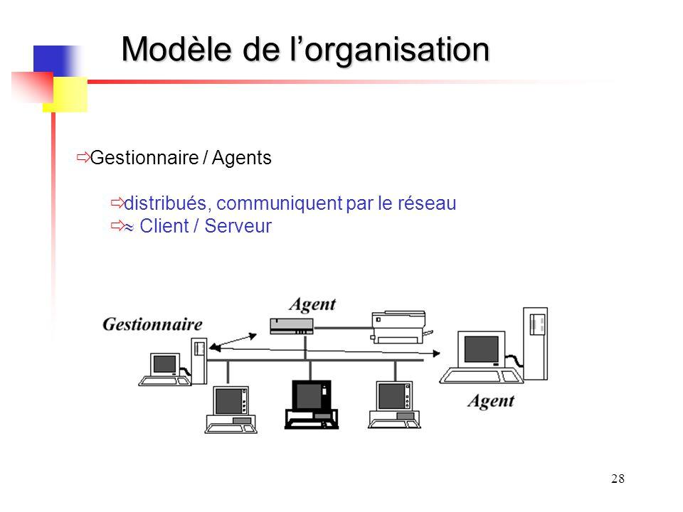 Modèle de l'organisation