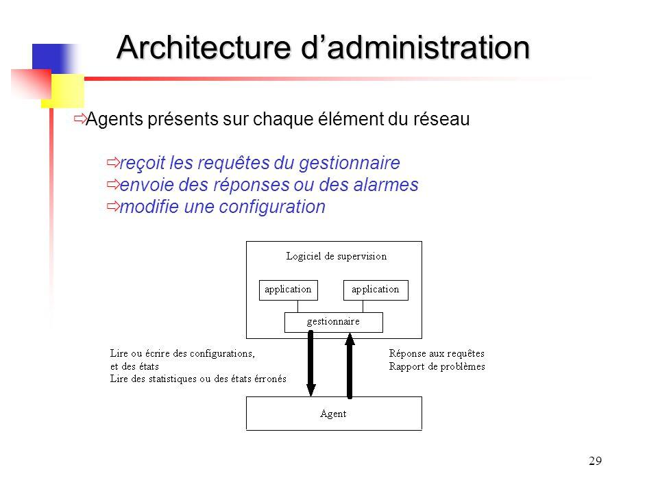 Architecture d'administration