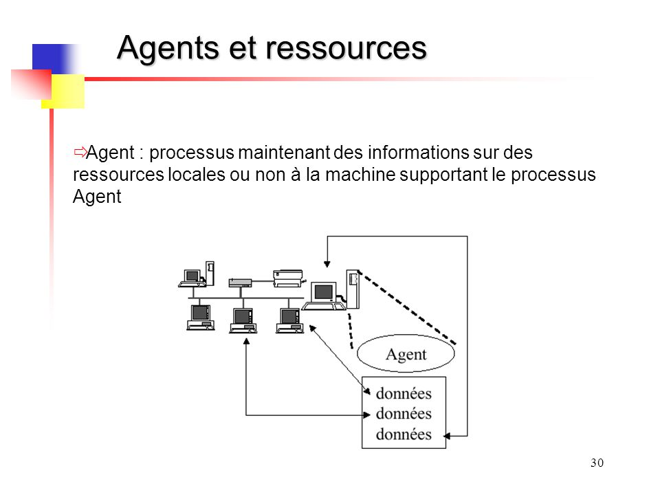 Agents et ressources Agent : processus maintenant des informations sur des ressources locales ou non à la machine supportant le processus Agent.