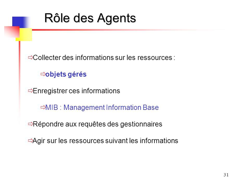 Rôle des Agents Collecter des informations sur les ressources :
