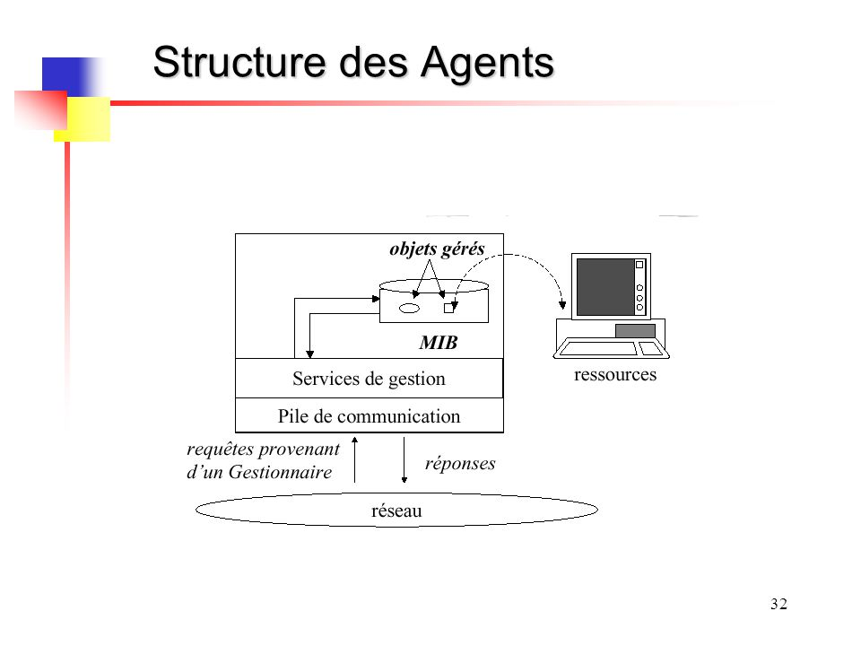 Structure des Agents