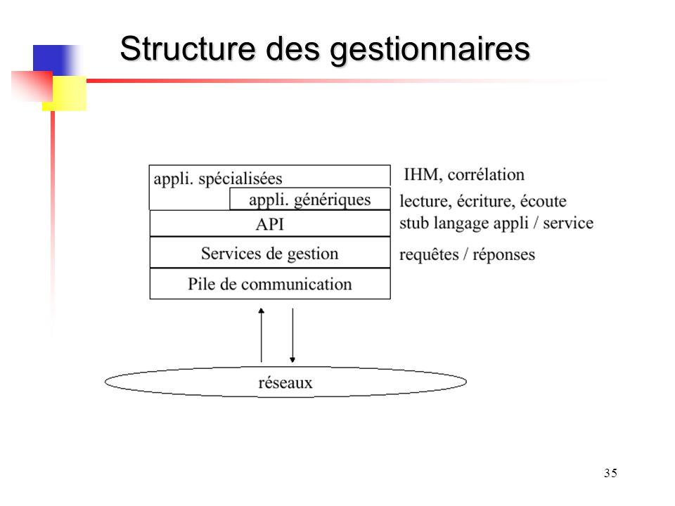Structure des gestionnaires