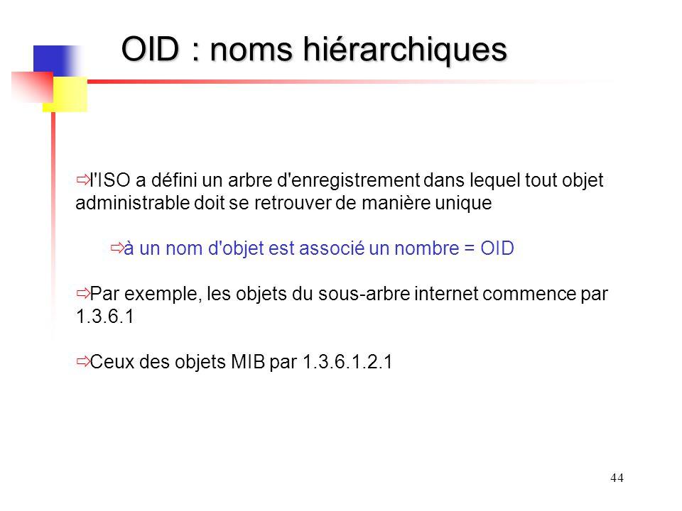 OID : noms hiérarchiques