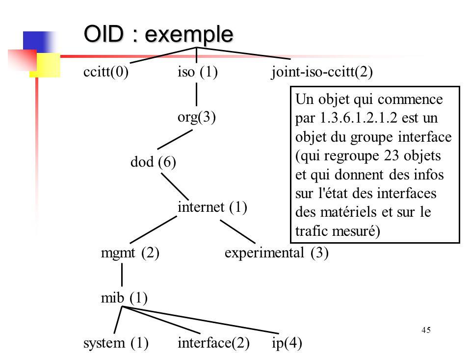 OID : exemple ccitt(0) iso (1) joint-iso-ccitt(2) org(3)