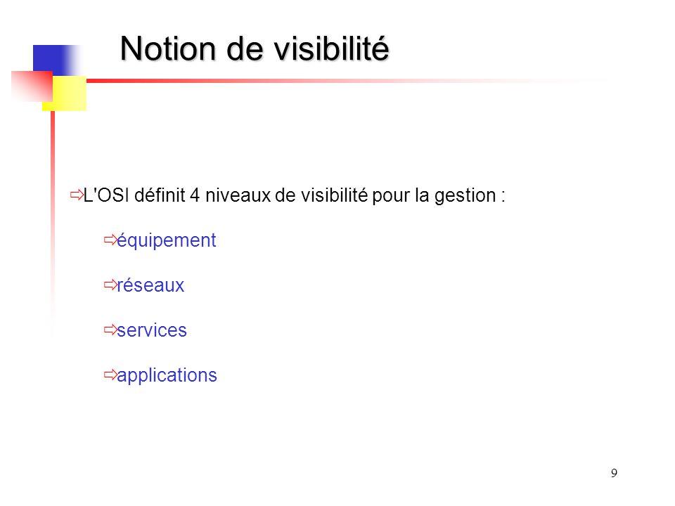 Notion de visibilité L OSI définit 4 niveaux de visibilité pour la gestion : équipement. réseaux.