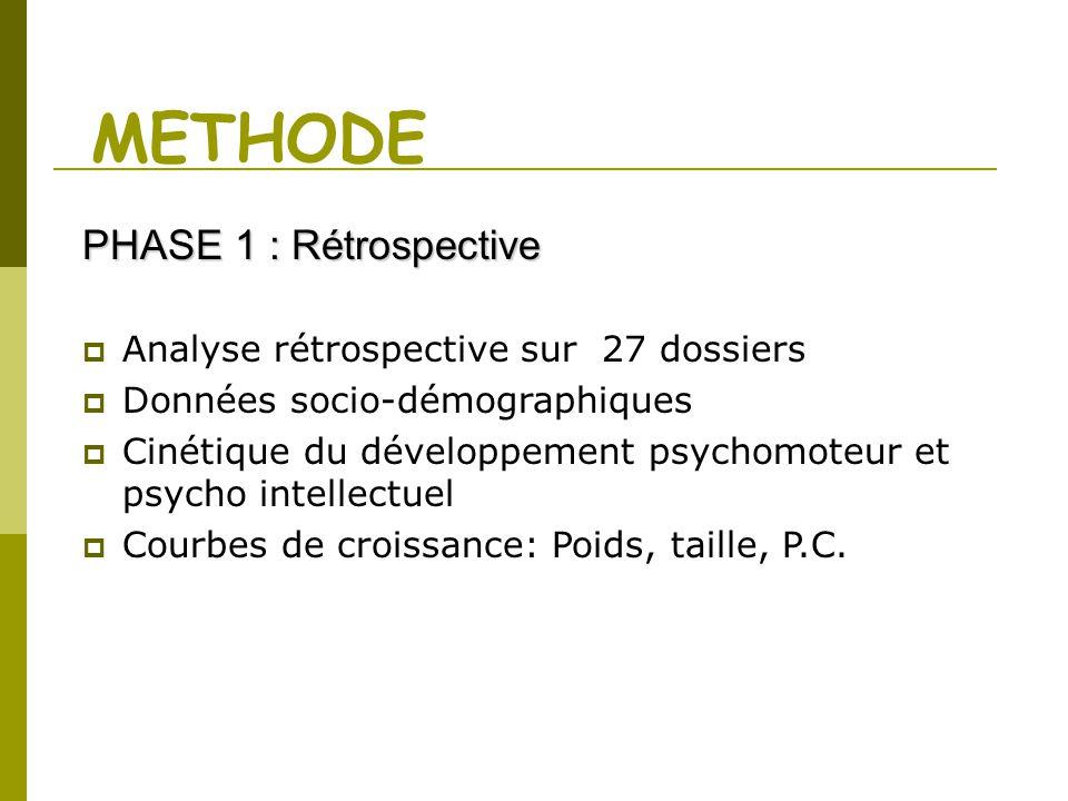 METHODE PHASE 1 : Rétrospective Analyse rétrospective sur 27 dossiers