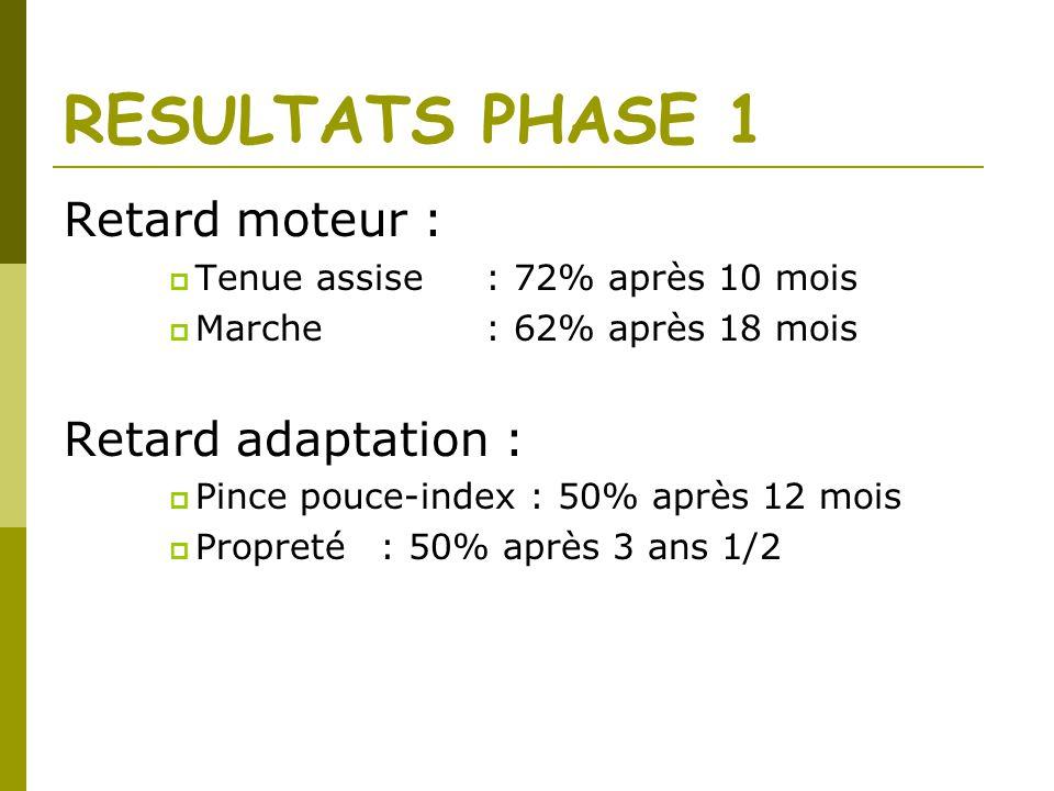 RESULTATS PHASE 1 Retard moteur : Retard adaptation :